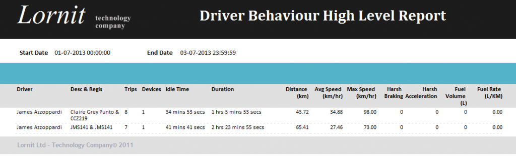 Lornit.Tracking: Driver Behaviour Report