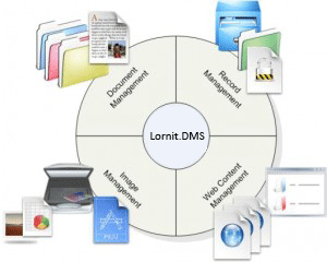 Document Management System Diagram